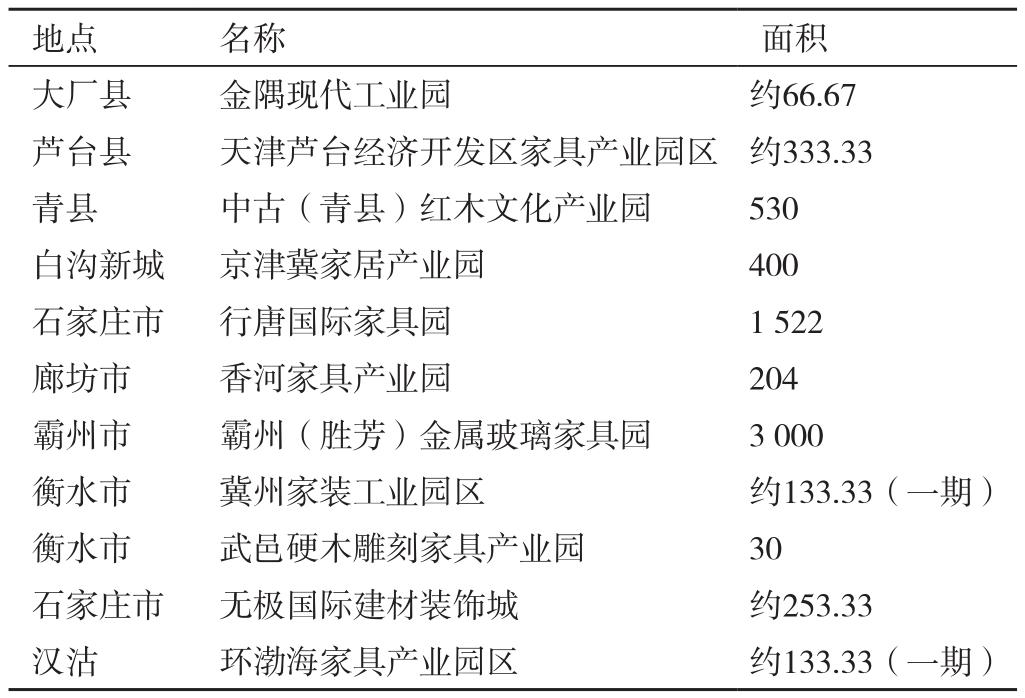 京津冀亚博娱乐官网入口欢迎您产业现状与前景分析