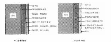 现场喷涂硬泡聚氨酯外墙外北京28平台体系施工工艺阐发