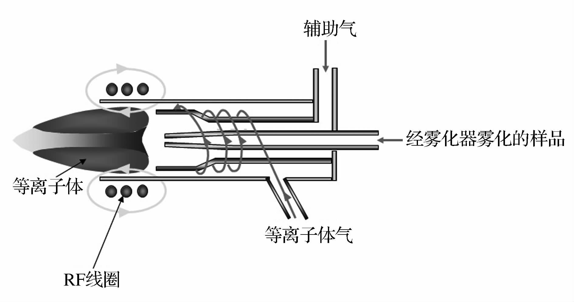 等离子体源结构示意图